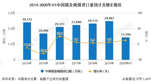 2014-2020年H1中国煤及褐煤进口量统计及增长情况