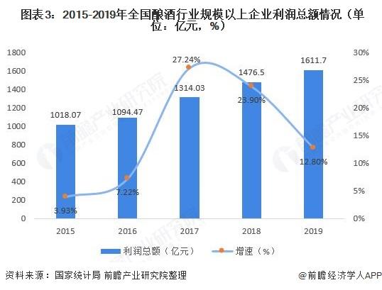 图表3:2015-2019年全国酿酒行业规模以上企业利润总额情况(单位:亿元,%)