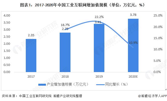 《【摩臣网上平台】2020年中国工业互联网发展现状分析 上年增加值规模达3.41万亿元【组图】》