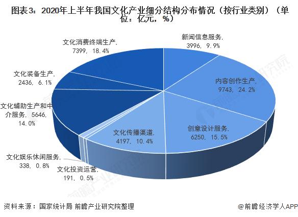 图表3:2020年上半年我国文化产业细分结构分布情况(按行业类别)(单位:亿元,%)