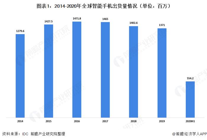 图表1:2014-2020年全球智能手机出货量情况(单位:百万)