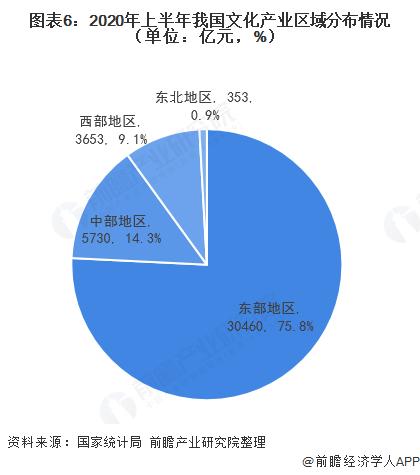 图表6:2020年上半年我国文化产业区域分布情况(单位:亿元,%)