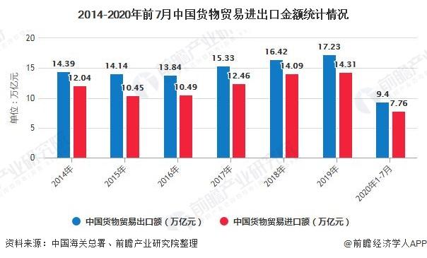 2014-2020年前7月中国货物贸易进出口金额统计情况