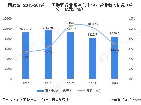 图表2:2015-2019年全国酿酒行业规模以上企业营业收入情况(单位:亿元,%)