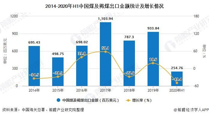 2014-2020年H1中国煤及褐煤出口金额统计及增长情况