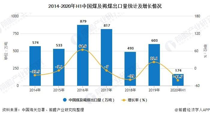 2014-2020年H1中国煤及褐煤出口量统计及增长情况