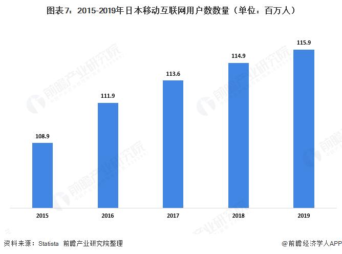 图表7:2015-2019年日本移动互联网用户数数量(单位:百万人)
