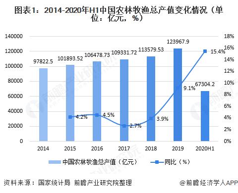 图表1:2014-2020年H1中国农林牧渔总产值变化情四月况(单位:亿元,%)