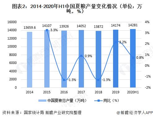 图表2:2014-2020年H1中国夏粮产量变化情♂况(单位:万吨,%)