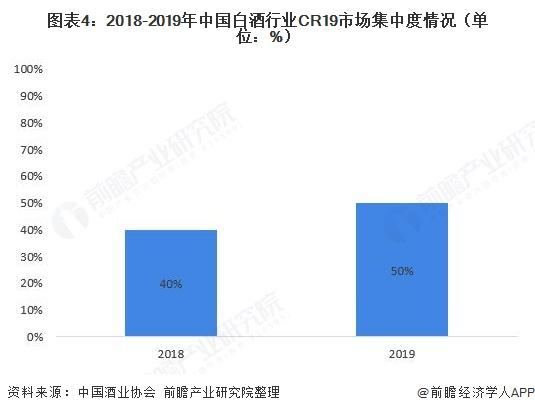 图表4:2018-2019年中国白酒行业CR19市场集中度情况(单位:%)