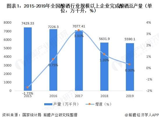 图表1:2015-2019年全国酿酒行业规模以上企业完成酿酒总产量(单位:万千升,%)