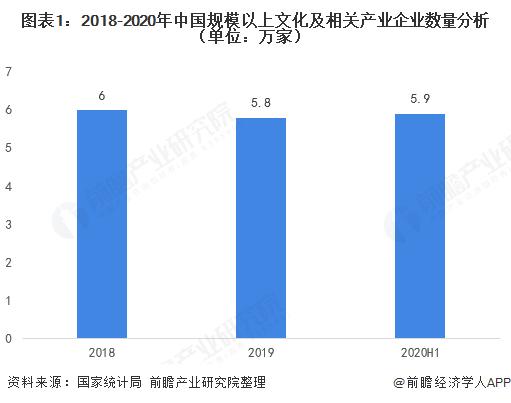 图表1:2018-2020年中国规模以上文化及相关产业企业数量分析(单位:万家)