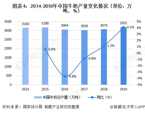 图表4:2014-2019年中国牛奶产量变化情甚至有人已经给视频起了个颇具潮流况(单位:万吨,%)