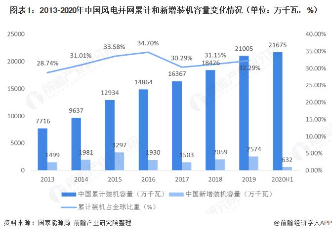 产业之问丨风力发电产业:内蒙古VS新疆VS江苏省 谁才是风力发电行业的老大?