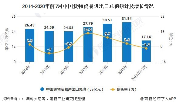 2014-2020年前7月中国货物贸易进出口总值统计及增长情况