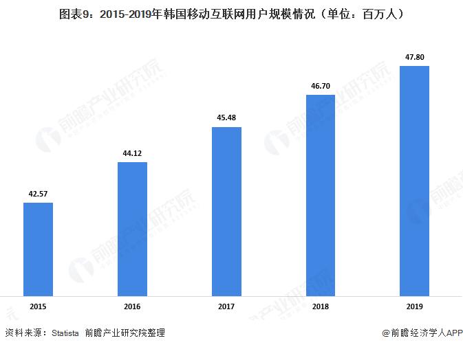 图表9:2015-2019年韩国移动互联网用户规模情况(单位:百万人)