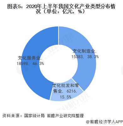图表5:2020年上半年我国文化产业类型分布情况(单位:亿元,%)