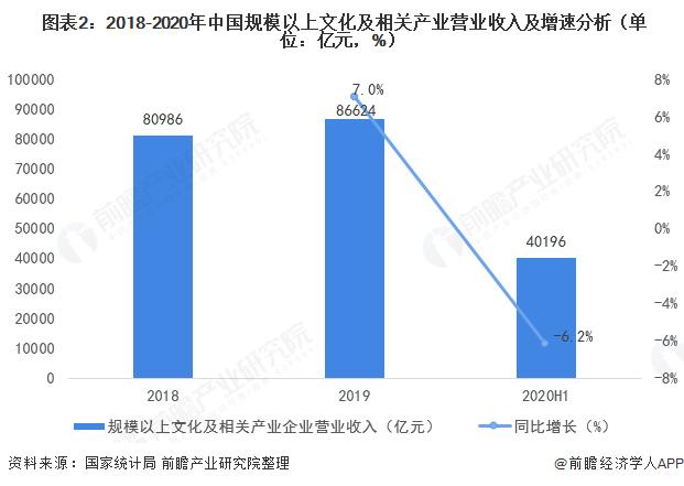 图表2:2018-2020年中国规模以上文化及相关产业营业收入及增速分析(单位:亿元,%)