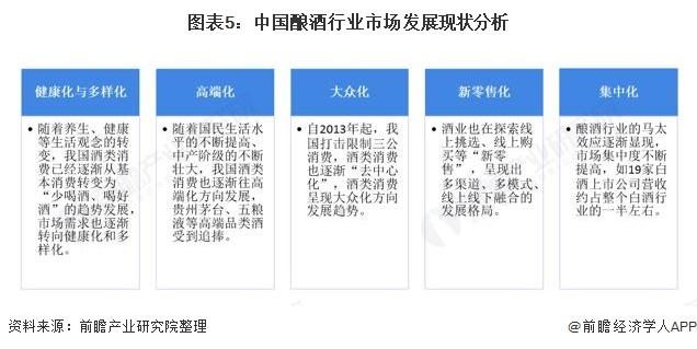图表5:中国酿酒行业市场发展现状分析