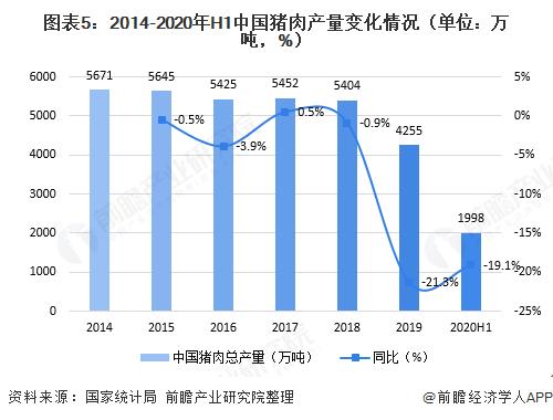 图表5:2014-2020年H1中国猪肉产量已经出现了一道深深变化情况(单位:万吨,%)