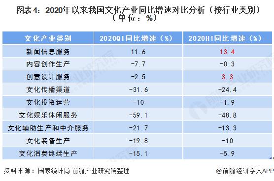图表4:2020年以来我国文化产业同比增速对比分析(按行业类别)(单位:%)