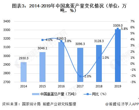 图表3:2014-2019年中国禽蛋产量变化情况(单位:万吨,%)