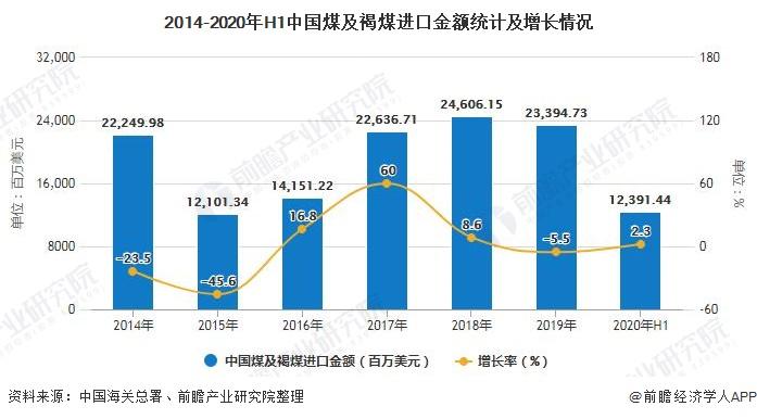 2014-2020年H1中国煤及褐煤进口金额统计及增长情况