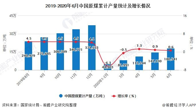 2019-2020年6月中国原煤累计产量统计及增长情况