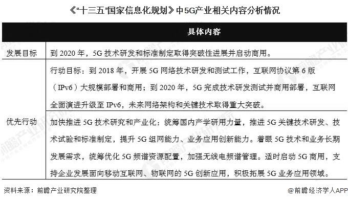 """《""""十三五""""国家信息化规划》中5G产业相关内容分析情况"""