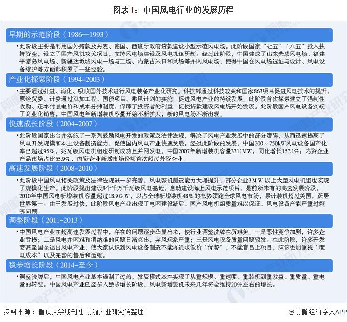 十张图了解2020年中国风电行业市场规模和发展前景 海上风电发展前景辽阔