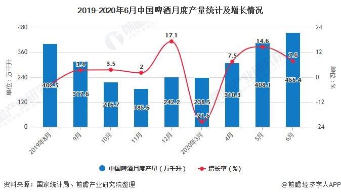 2019-2020年6月中国啤酒月度产量统计及增长情况