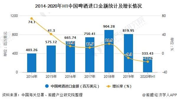 2014-2020年H1中国啤酒进口金额统计及增长情况
