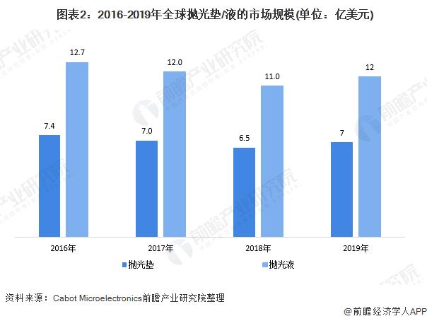 图表2:2016-2019年全球抛光垫/液的市场规模(单位:亿美元)