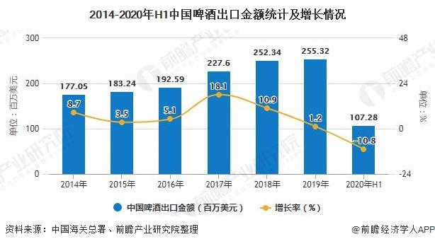 2014-2020年H1中国啤酒出口金额统计及增长情况