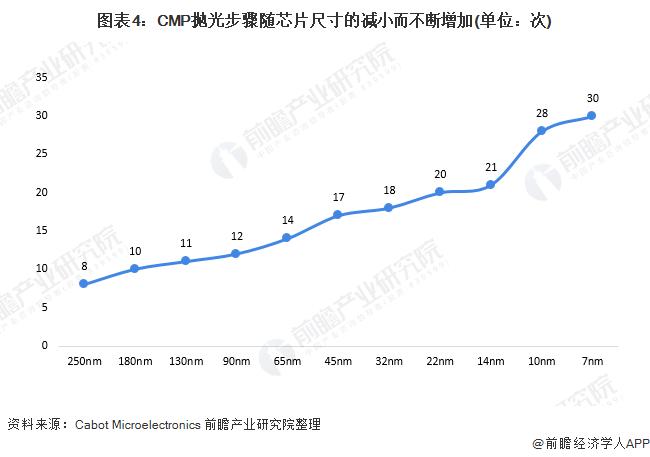 图表4:CMP抛光步骤随芯片尺寸的减小而不断增加(单位:次)