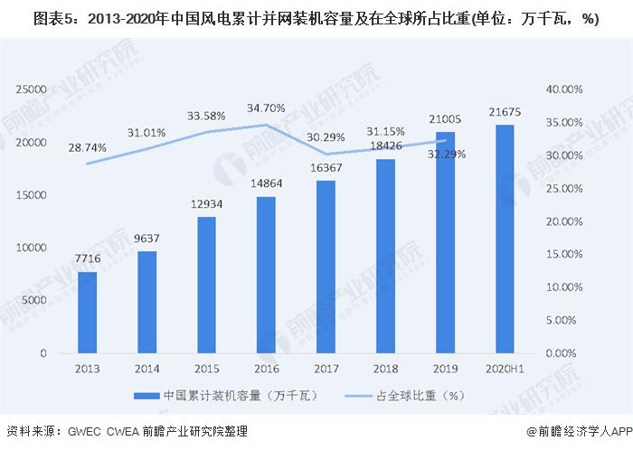图表5:2013-2020年中国风电累计并网装机容量及在全球所占比重(单位:万千瓦,%)