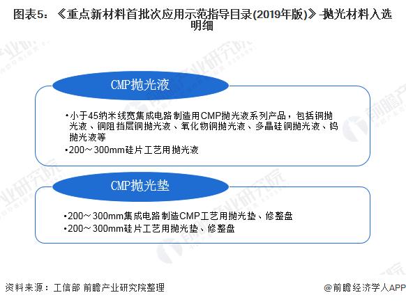 图表5:《重点新材料首批次应用示范指导目录(2019年版)》-抛光材料入选明细