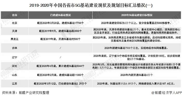 2019-2020年中国各省市5G基站建设现状及规划目标汇总情况(一)