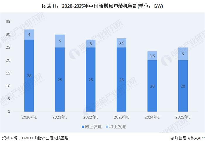图表11:2020-2025年中国新增风电装机容量(单位:GW)