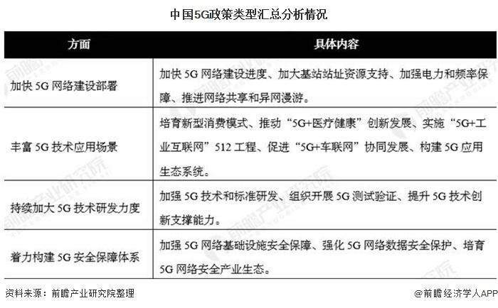 中国5G政策类型汇总分析情况