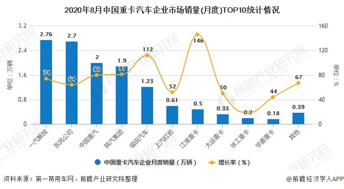 2020年8月中国重卡汽车企业市场销量(月度)TOP10统计情况