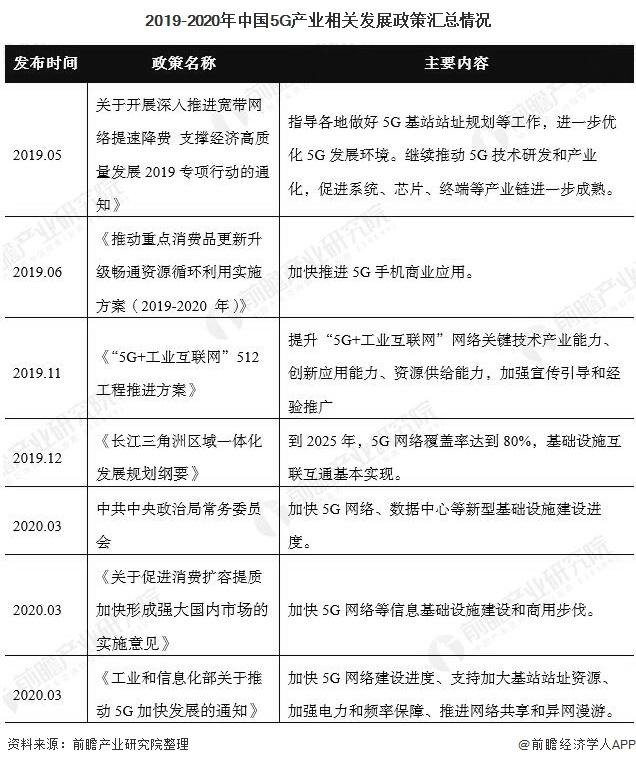 2019-2020年中国5G产业相关发展政策汇总情况