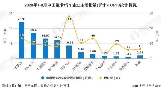 2020年1-8月中国重卡汽车企业市场销量(累计)TOP10统计情况
