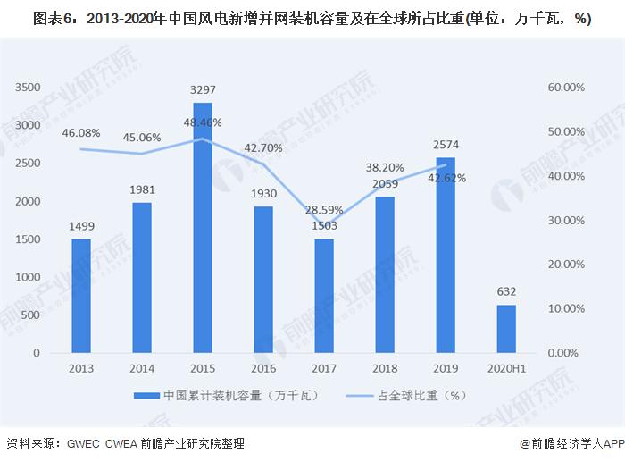 图表6:2013-2020年中国风电新增并网装机容量及在全球所占比重(单位:万千瓦,%)