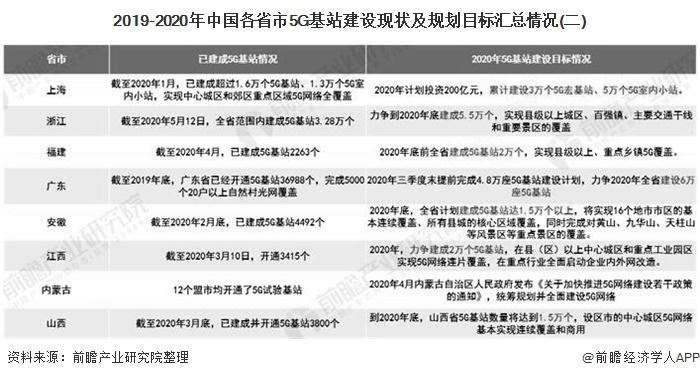 2019-2020年中国各省市5G基站建设现状及规划目标汇总情况(二)