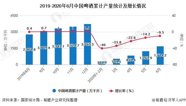 2019-2020年6月中国啤酒累计产量统计及增长情况