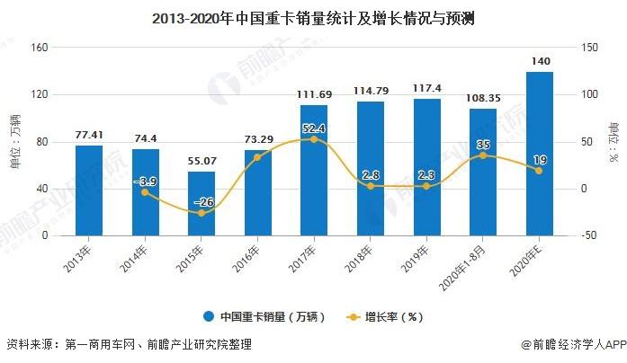 2013-2020年中国重卡销量统计及增长情况与预测