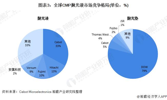 图表3:全球CMP抛光液市场竞争格局(单位:%)