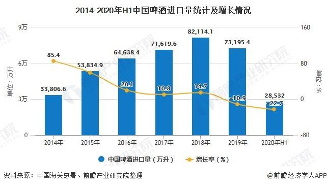 2014-2020年H1中国啤酒进口量统计及增长情况