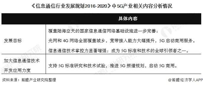 《信息通信行业发展规划2016-2020》中5G产业相关内容分析情况